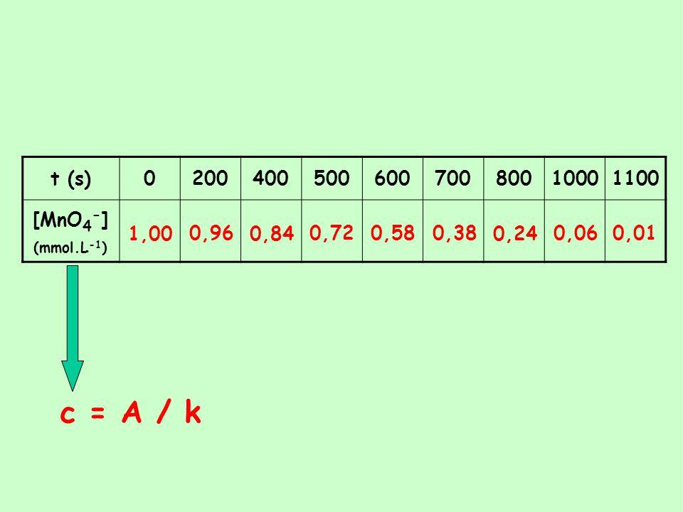 c = A / k t (s) 200 400 500 600 700 800 1000 1100 [MnO4-] (mmol.L-1)